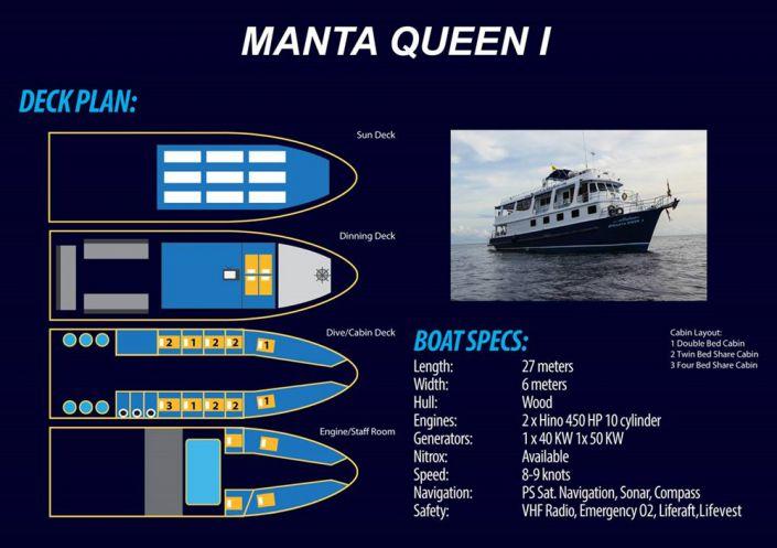 Tauchschiff Manta Queen 1 Decksplan