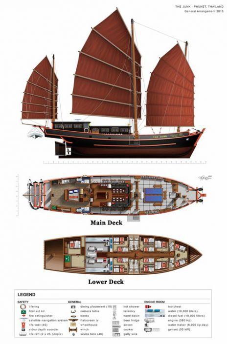 Decksplan vom Tauchschiff Motorsegler The Junk