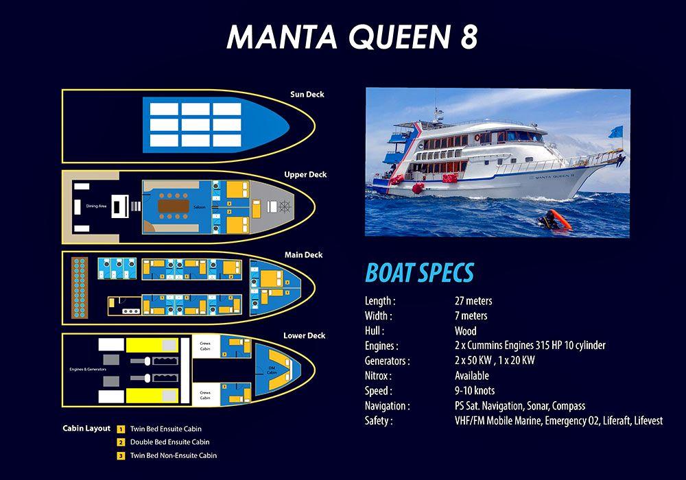 Decksplan der Manta Queen 8